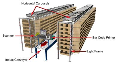 Horizontal Carousels in a Consolidation Application
